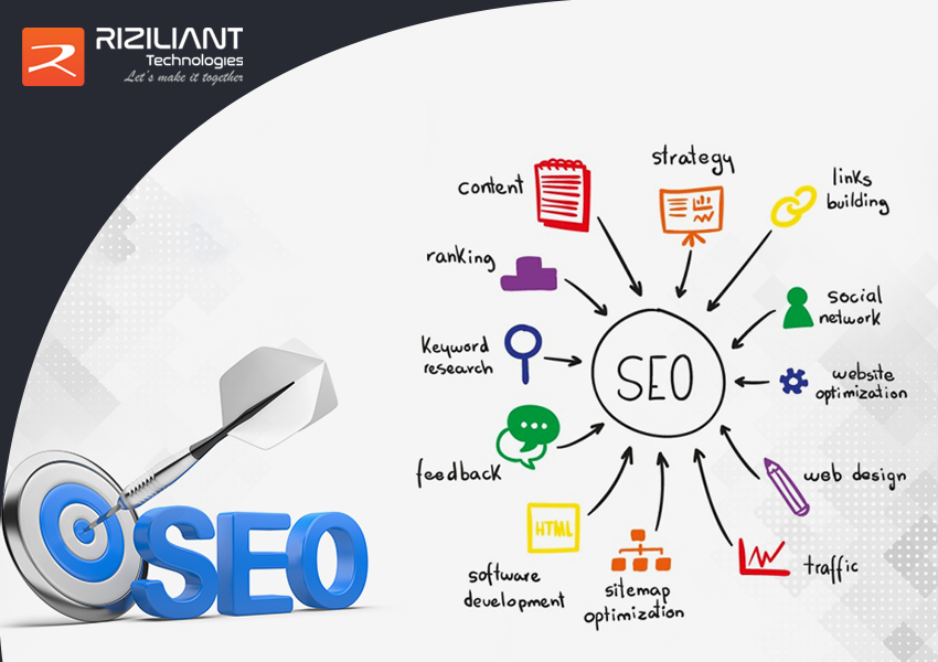 Basic Procedure of SEO