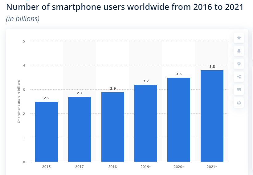 smartphone users in 2021